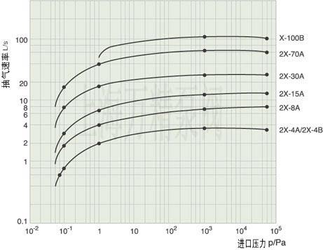 Graph of 2X rotary vane vacuum pump