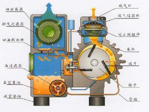 XD旋片式真空泵的结构说明